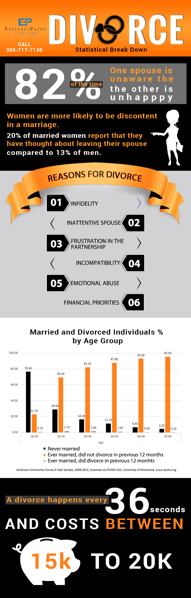 6 Heart-Breaking Facts about Divorce